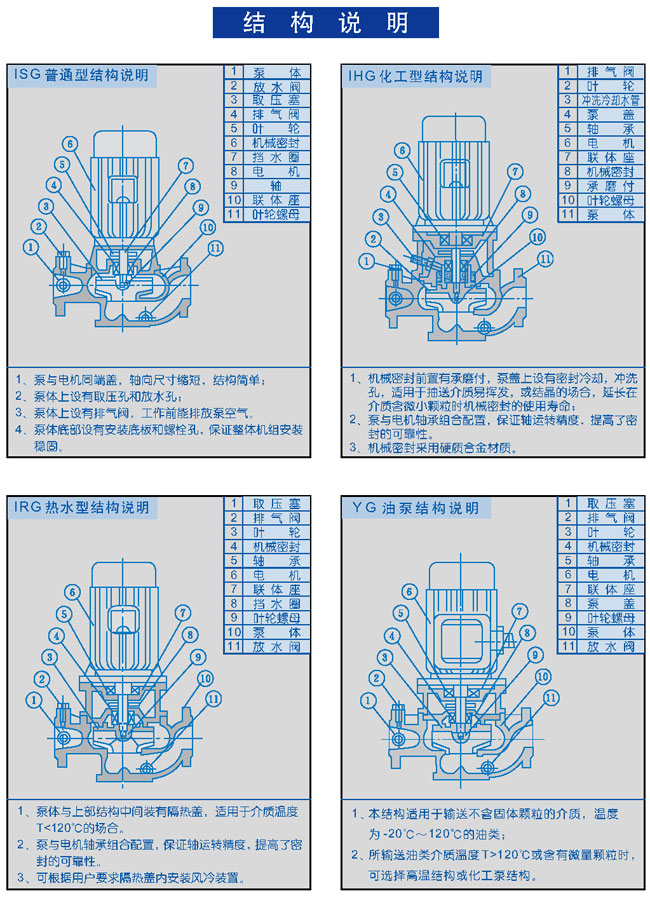 ISG、IRG、IHG、YG 系列单级单吸立式管道离心泵
