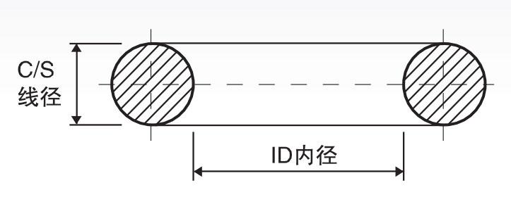 O型圈标准/非标件