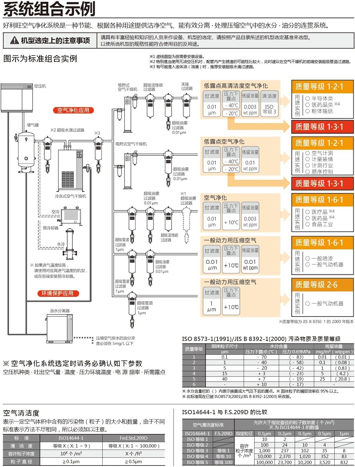 大型冷冻式空气干燥机