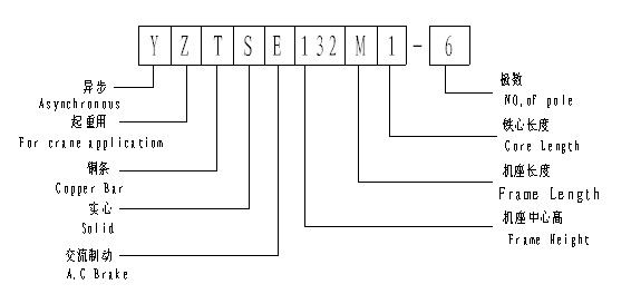 YZTSE系列起重机型号说明