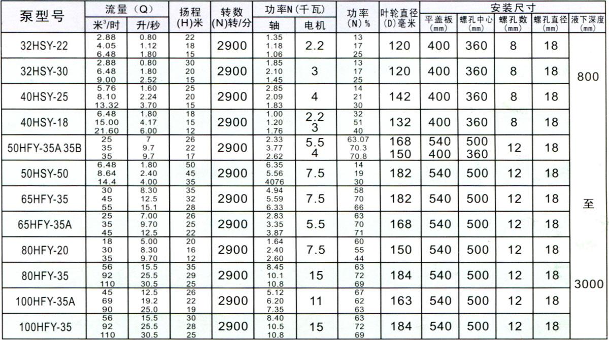 HFY型HSY型(FSY)型玻璃钢液下泵型号、规格、性能表