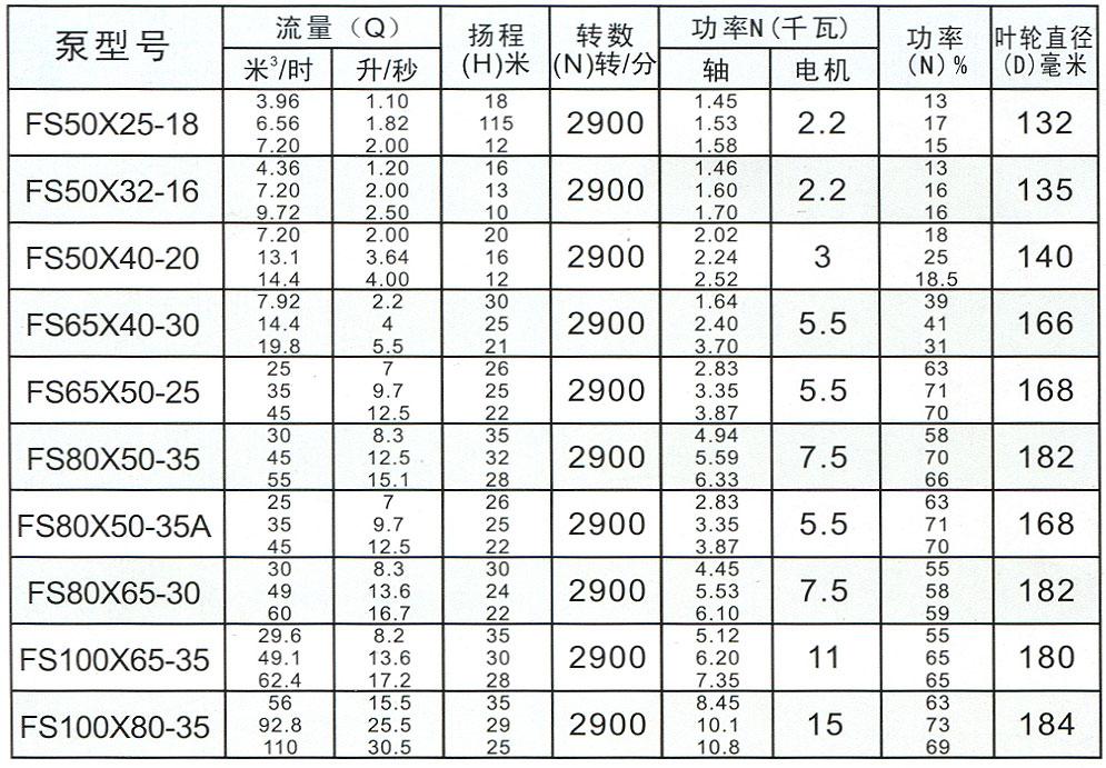 FS型玻璃钢离心泵、型号、规格、性能表