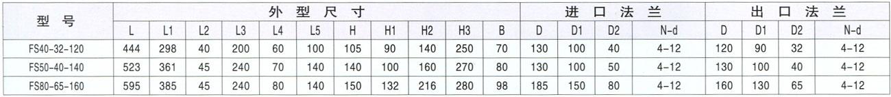 FS型系列直联式离心泵外型尺寸