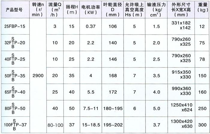 FSP型耐酸泵性能范围