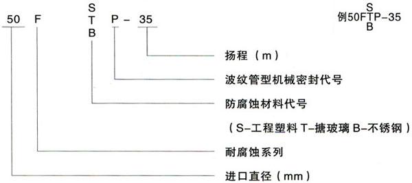 FSP型耐酸泵型号说明