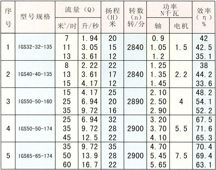 IGS型直联式玻璃钢管道泵型号规格、性能参数表