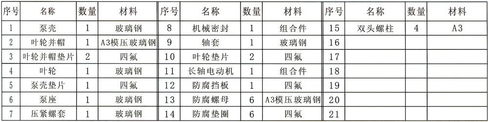 IGS型玻璃钢管道泵序号、零件名称、材料明细表
