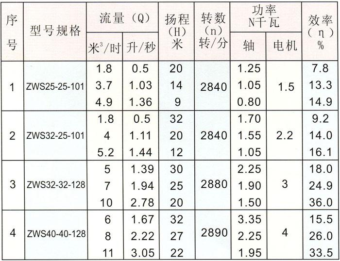 ZWS型直联式玻璃钢自吸泵型号规格、性能参数表