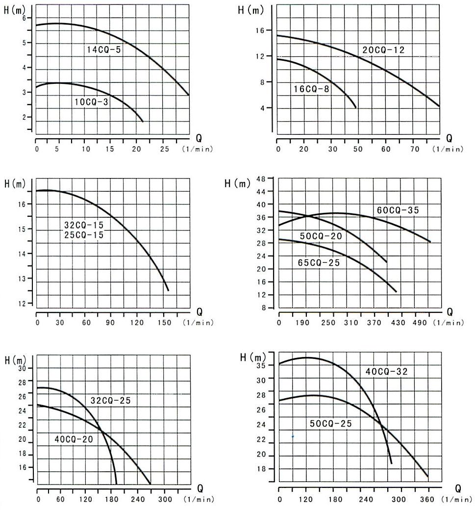 CQ型磁力驱动泵曲线特性