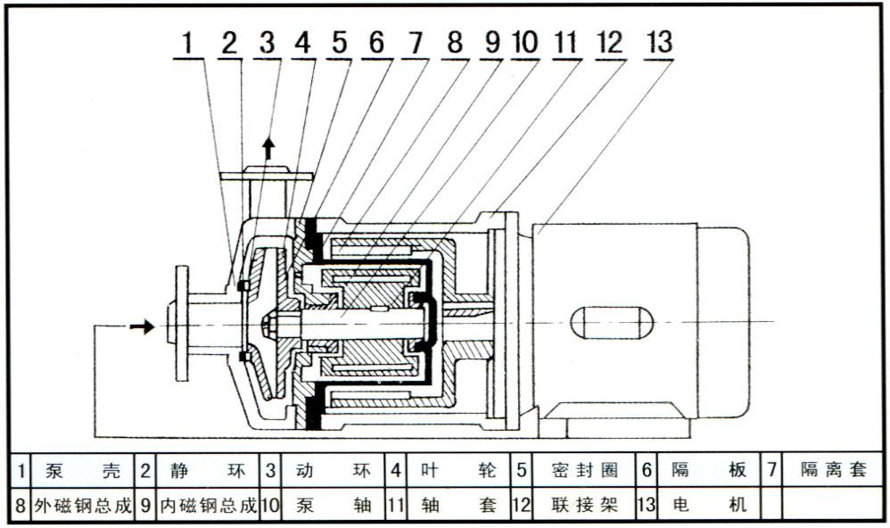 CQ型磁力驱动泵结构示意图