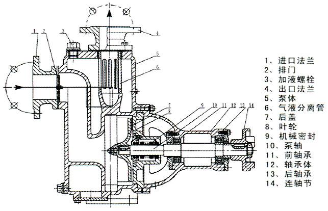 ZW系列自吸式不堵塞排污泵的结构