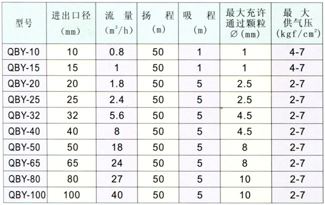 QBY型气动隔膜泵性能参数