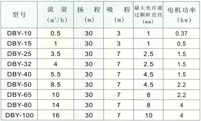DBY型电动隔膜泵性能参数