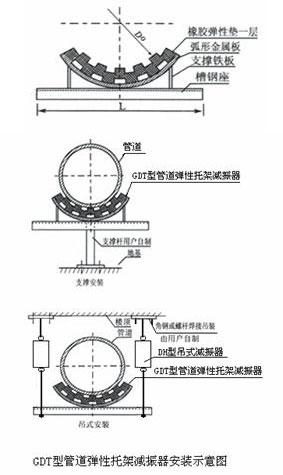 GDT型管道弹性托架减振器结构简图、安装图