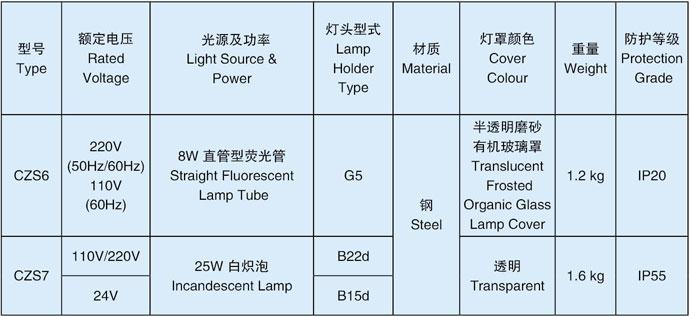 指示灯技术参数
