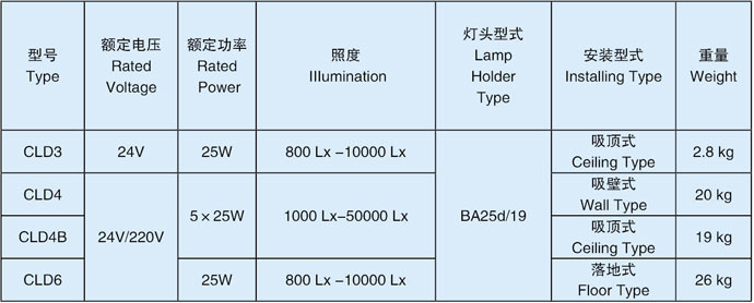 医疗灯技术参数