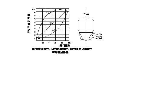 ZRSP(M)精小型电动单座(套筒)调节阀