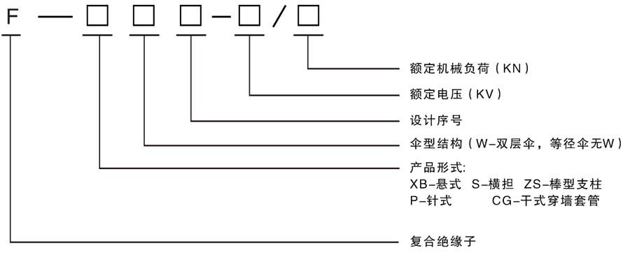 高压复合绝缘子系列