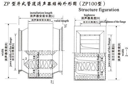 片式结构,具有高度小,消声频率宽,结构简单等特点.