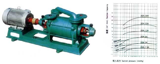 该型泵具有真空度高,结构简单