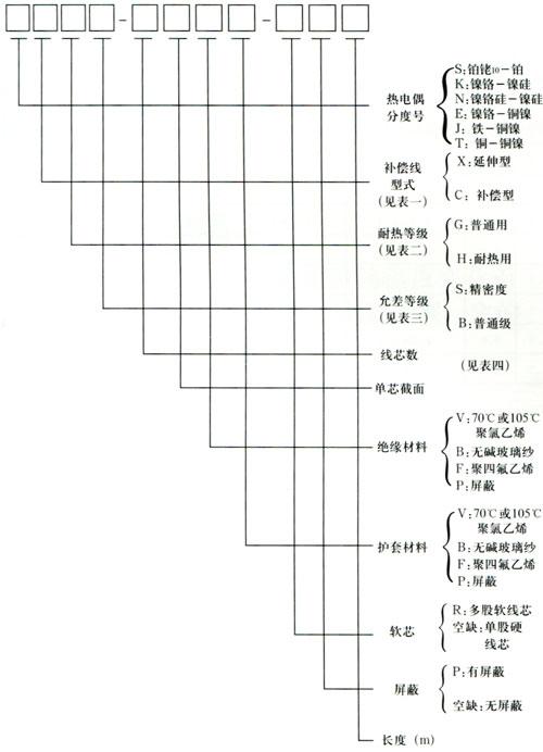 上海热电偶用补偿导线