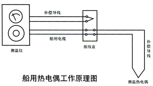 船用热电偶工作原理图