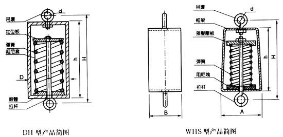 DH、WHS系列吊式阻尼彈簧減振器 在建築等行業中,設備或管道需要吊裝的很多。因設備產生的振動影響環境或者外來的振動影響設備的情況不少。DH系列、WHS系列吊式阻尼彈簧減振器是根據用戶需求和工程設備吊裝的實際需要而開發的產品,在92年被列為上海市市級新產品。該產品具有阻尼比大、自振頻率低,安裝方便、對固體傳聲有明顯的降噪效果等特點,對于各種大小設備及管道的吊裝普遍適用。