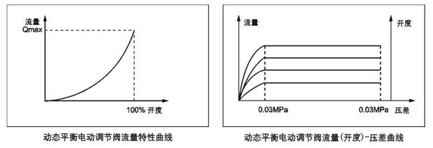 ld-edrv动态平衡电动调节阀