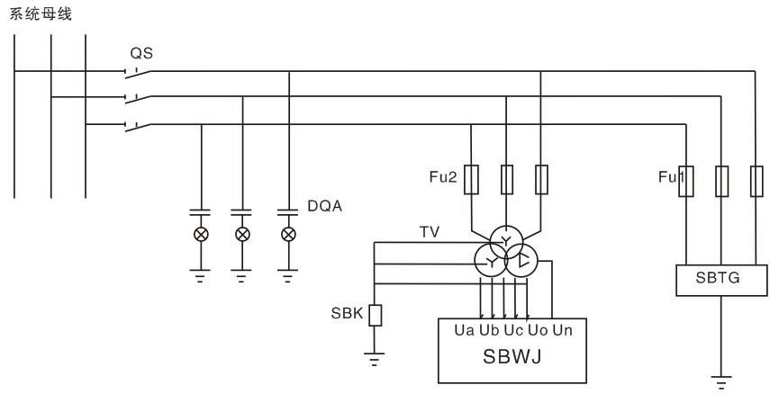 在中性点非有效接地的3~35kV电网中,除雷电过电压外,由单相间歇电弧接地及谐振引起的过电压最为频繁,且有较高的幅值和较长的持续时间,对电气设备的内绝缘造成积累性损伤。 目前,限制弧光接地过电压的主要措施仍是将电网中性点经消弧线圈接地。但消弧线圈并不能限制间歇性电弧接地过电压,甚至因消弧线圈的存在,电弧重燃可能在恢复电压最大时刻才发生,使弧光接地过电压更高。消弧线圈不能补偿接地电流中的高频分量和有功分量,高频性的间歇电弧接地故障不能消除。实际运行经验也证明,在中性点经消弧线圈接地的3~35KV电网中,由弧